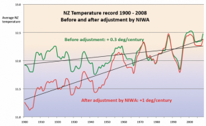 Nz-niwa-adjustment
