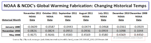 NOAA Fabricates Global Warming