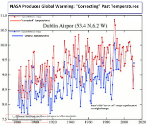 Hansen Nasa Dublin Ireland fabricated temperatures