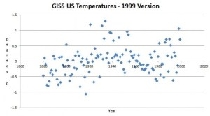 Nasa us temperatures 1999 james hansen fabrication